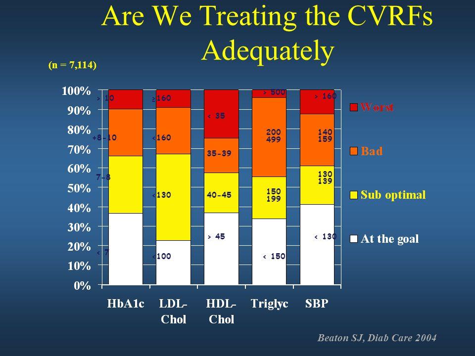 Are We Treating the CVRFs Adequately < 7 7-8 +8-10 > 10 <100 <130 <160 160 > 45 40-45 35-39 < 35 < 150 200 499 > 500 150 199 < 130 130 139 140 159 > 1