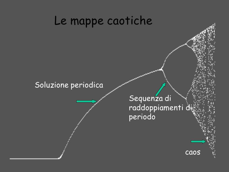Le mappe caotiche Soluzione periodica Sequenza di raddoppiamenti di periodo caos