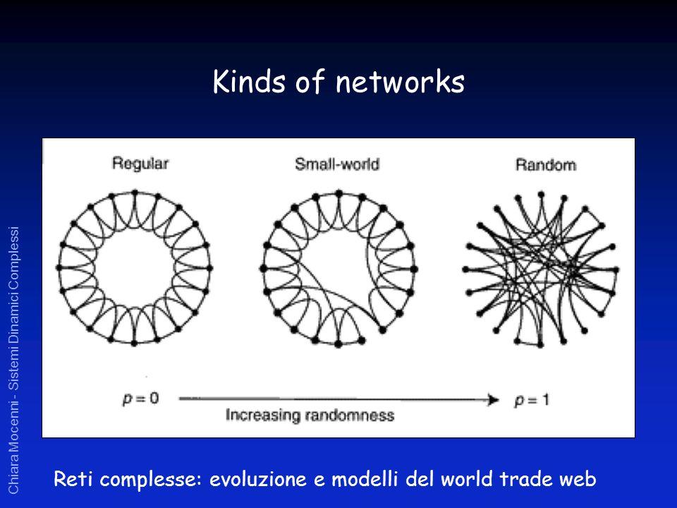 Chiara Mocenni - Sistemi Dinamici Complessi Kinds of networks Reti complesse: evoluzione e modelli del world trade web