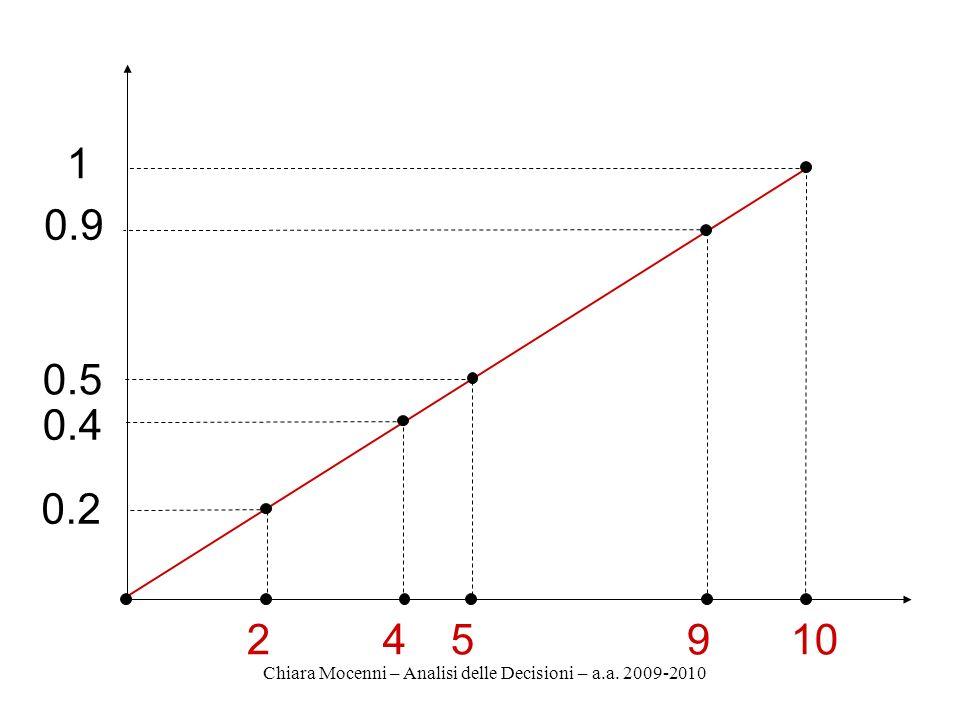 Chiara Mocenni – Analisi delle Decisioni – a.a. 2009-2010 2 0.2 45910 0.4 0.5 0.9 1