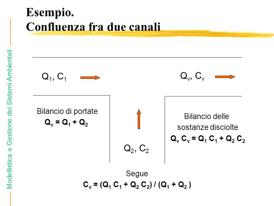 Modellistica e Gestione dei Sistemi Ambientali Esempio. Confluenza fra due canali Q 1, C 1 Q 2, C 2 Q v, C v Bilancio di portate Q v = Q 1 + Q 2 Bilan