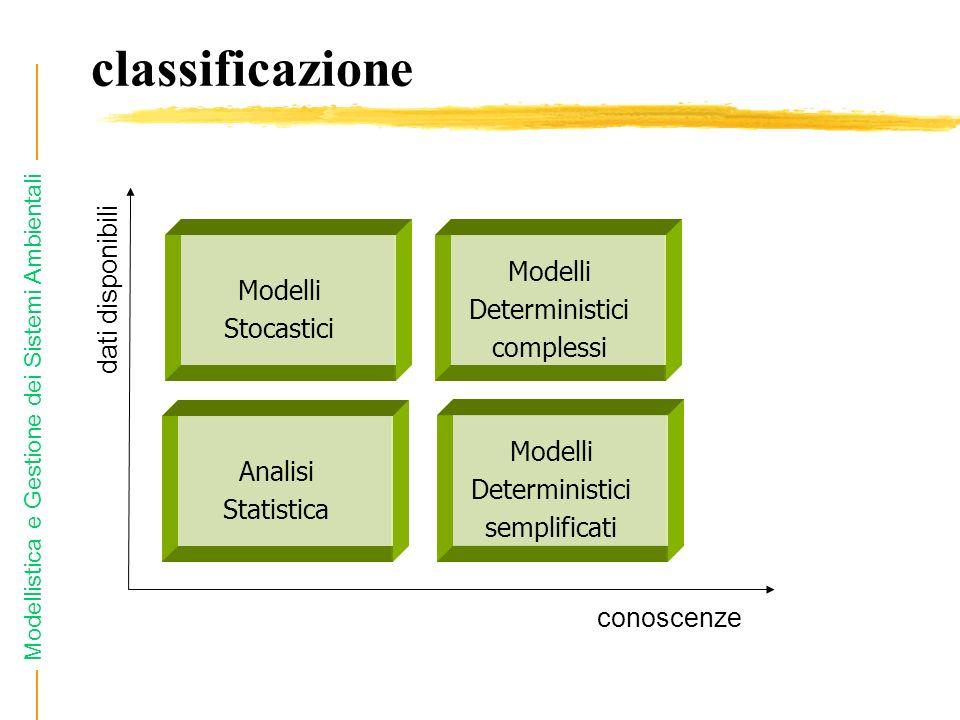 Modellistica e Gestione dei Sistemi Ambientali classificazione conoscenze dati disponibili Analisi Statistica Modelli Deterministici semplificati Mode