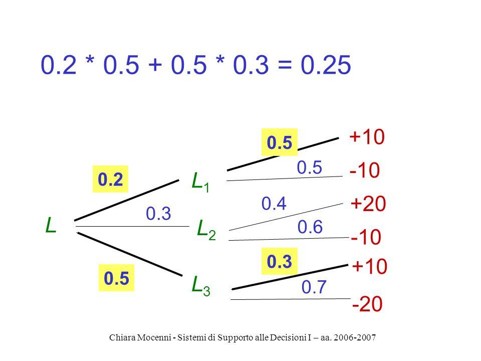 Chiara Mocenni - Sistemi di Supporto alle Decisioni I – aa. 2006-2007 0.2 * 0.5 + 0.5 * 0.3 = 0.25 L1L1 L2L2 L3L3 L 0.2 0.5 0.3 0.5 0.4 0.6 0.3 0.7 +1
