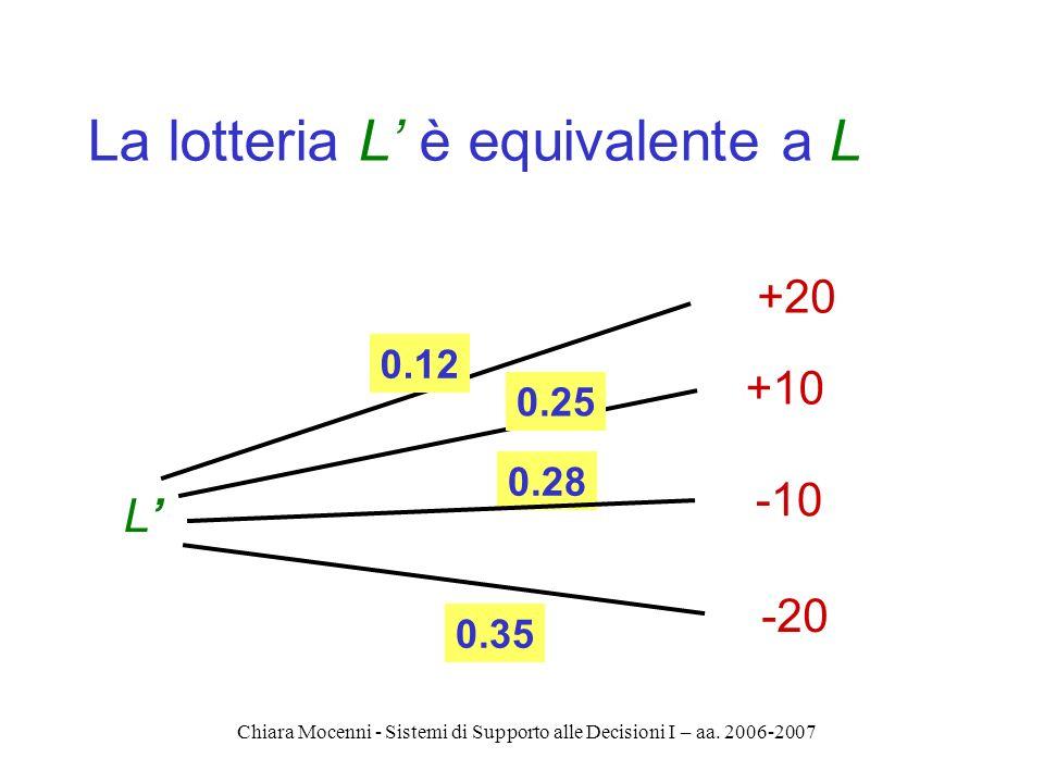 Chiara Mocenni - Sistemi di Supporto alle Decisioni I – aa. 2006-2007 La lotteria L è equivalente a L L +20 +10 -10 -20 0.35 0.12 0.28 0.25