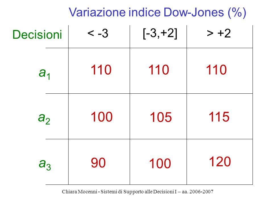 Chiara Mocenni - Sistemi di Supporto alle Decisioni I – aa. 2006-2007 a1a1 Variazione indice Dow-Jones (%) 110 < -3 [-3,+2] > +2 a2a2 a3a3 110 100 105