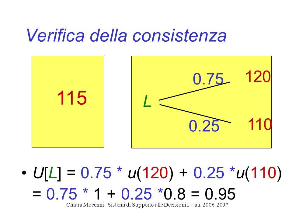 Chiara Mocenni - Sistemi di Supporto alle Decisioni I – aa. 2006-2007 Verifica della consistenza 115 L 0.75 0.25 120 110 U[L] = 0.75 * u(120) + 0.25 *