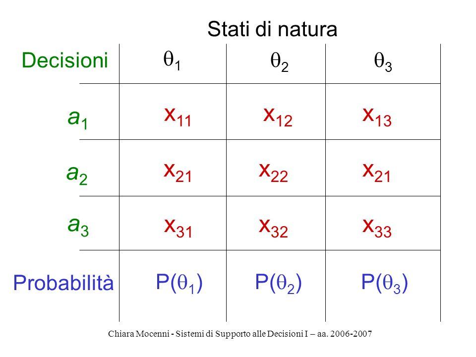 Chiara Mocenni - Sistemi di Supporto alle Decisioni I – aa. 2006-2007 a1a1 Stati di natura x 11 1 a2a2 a3a3 Decisioni Probabilità 2 3 P( 1 )P( 2 )P( 3