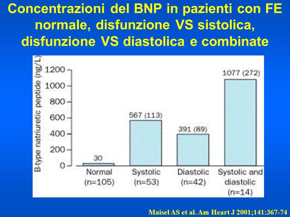 Concentrazioni del BNP in pazienti con FE normale, disfunzione VS sistolica, disfunzione VS diastolica e combinate Maisel AS et al. Am Heart J 2001;14