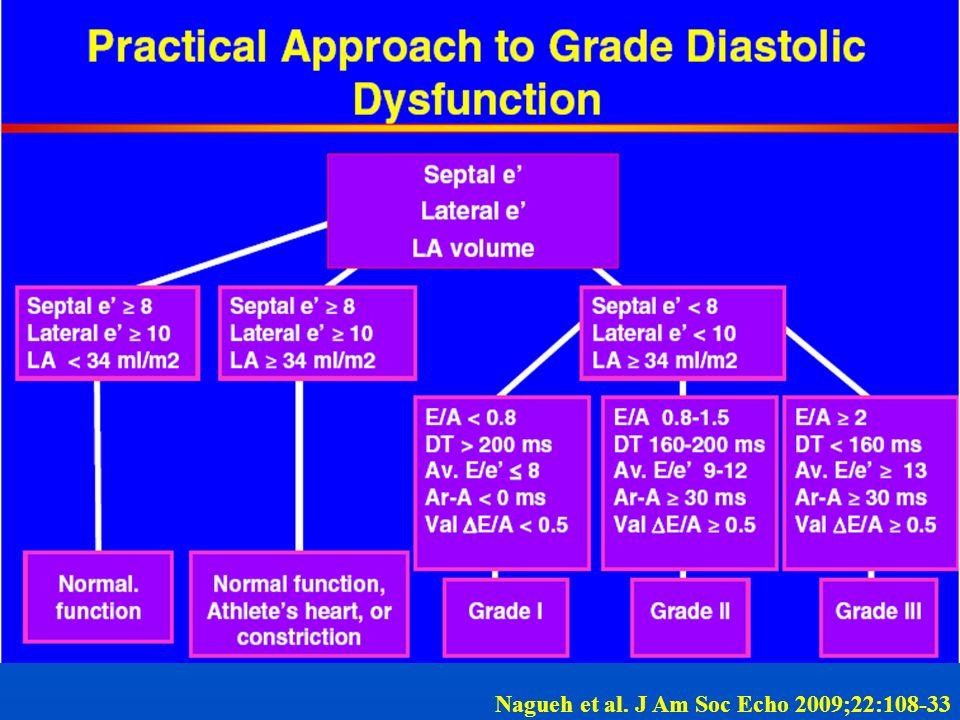 Atrio sn grande>34 ml/m 2 E/e medio (setto-parete laterale)/2>12 cm/s NOSI 8< Normale 8-12 Vene polmonari Ar-A>30 ms HFNEF NOSI HFNEFAltro HFNEF diagnosi Sintomi e/o segni di SC Funzione sistolica ventricolare sn normale o leggermente ridotta (>50%) VTDVS<97ml/m2 Rx torace, ECG NT-proBNP>220pg/ml o BNP>200pg/ml