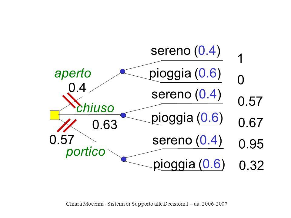 Chiara Mocenni - Sistemi di Supporto alle Decisioni I – aa. 2006-2007 aperto chiuso portico sereno (0.4) pioggia (0.6) 1 0 0.57 0.67 0.95 0.32 0.4 0.6