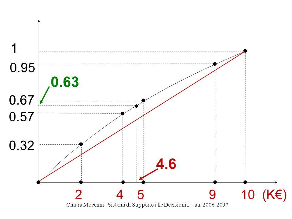 Chiara Mocenni - Sistemi di Supporto alle Decisioni I – aa. 2006-2007 2 0.32 45910 (K) 0.57 0.67 0.95 1 0.63 4.6