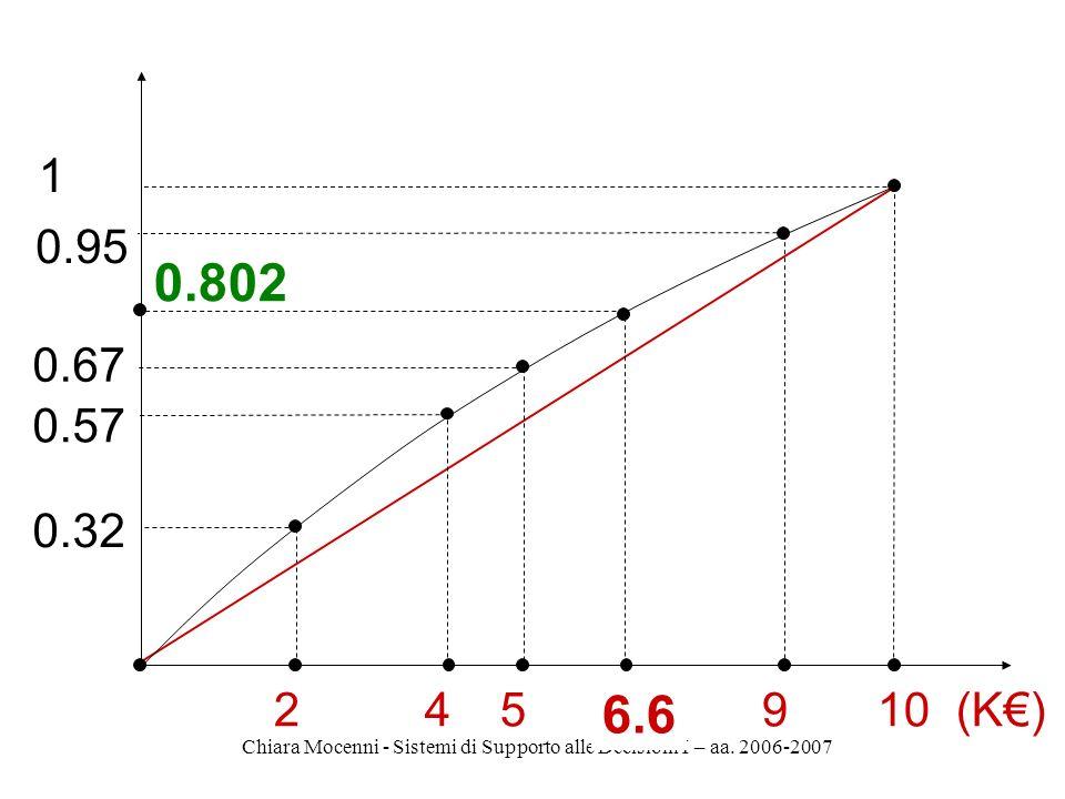 Chiara Mocenni - Sistemi di Supporto alle Decisioni I – aa. 2006-2007 0.802 2 0.32 45910 (K) 0.57 0.67 0.95 1 6.6