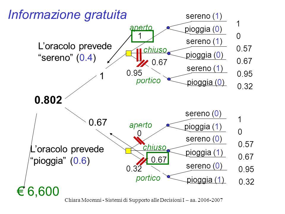 Chiara Mocenni - Sistemi di Supporto alle Decisioni I – aa. 2006-2007 aperto chiuso sereno (1) pioggia (0) 1 0 0.57 0.67 0.95 0.32 1 0.67 portico aper