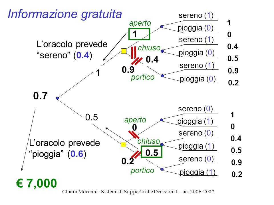 Chiara Mocenni - Sistemi di Supporto alle Decisioni I – aa. 2006-2007 aperto chiuso sereno (1) pioggia (0) 1 0 0.4 0.5 0.9 0.2 1 0.4 0.9 portico apert
