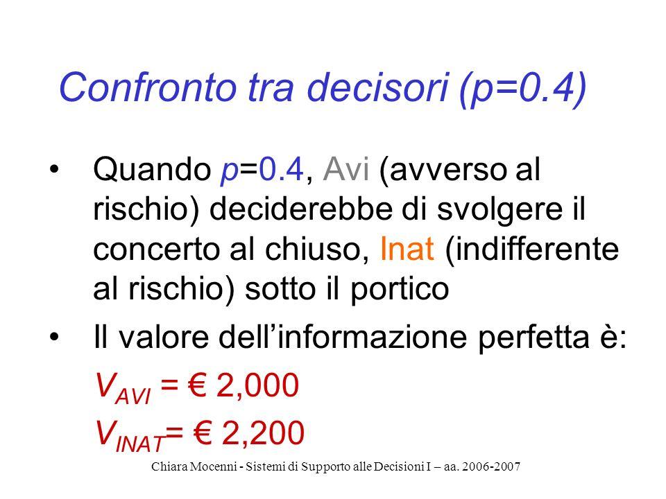 Chiara Mocenni - Sistemi di Supporto alle Decisioni I – aa. 2006-2007 Confronto tra decisori (p=0.4) Quando p=0.4, Avi (avverso al rischio) deciderebb