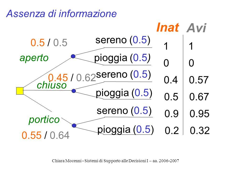Chiara Mocenni - Sistemi di Supporto alle Decisioni I – aa. 2006-2007 aperto chiuso portico sereno (0.5) pioggia (0.5) 1 0 0.57 0.67 0.95 0.32 Avi 1 0