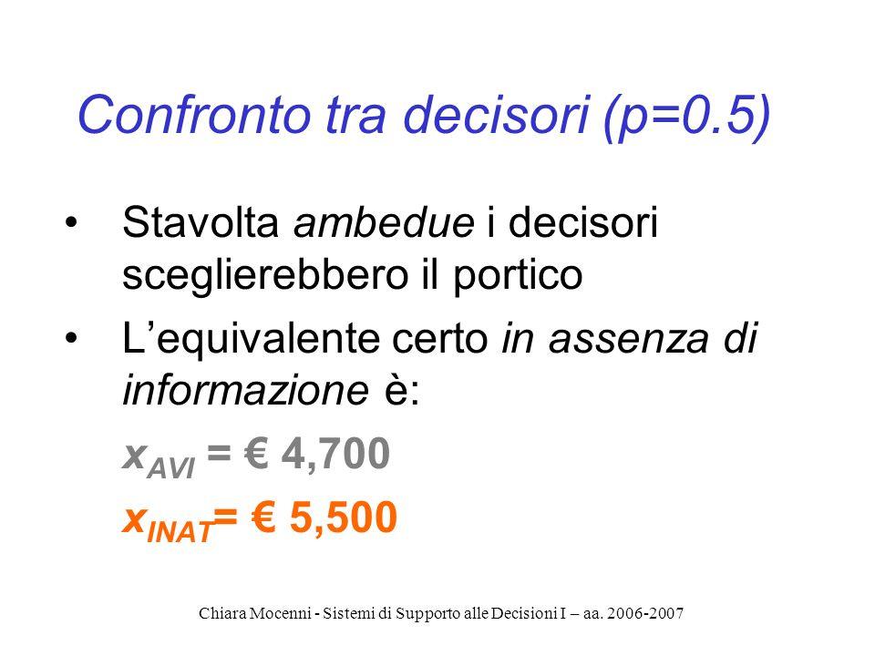 Chiara Mocenni - Sistemi di Supporto alle Decisioni I – aa. 2006-2007 Confronto tra decisori (p=0.5) Stavolta ambedue i decisori sceglierebbero il por