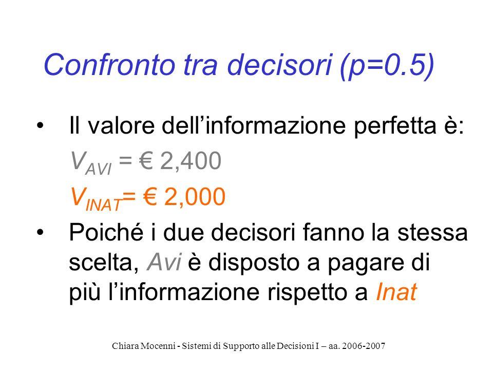 Chiara Mocenni - Sistemi di Supporto alle Decisioni I – aa. 2006-2007 Confronto tra decisori (p=0.5) Il valore dellinformazione perfetta è: V AVI = 2,