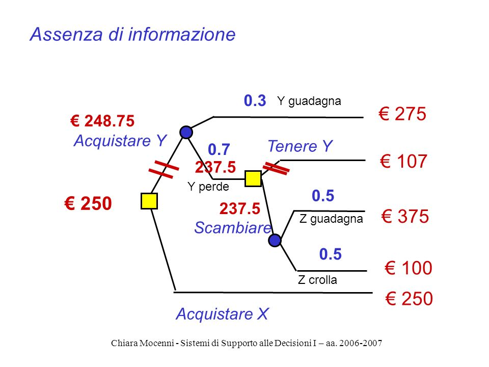 Chiara Mocenni - Sistemi di Supporto alle Decisioni I – aa. 2006-2007 275 107 375 100 Acquistare Y Scambiare Acquistare X 0.3 0.7 0.5 237.5 250 248.75