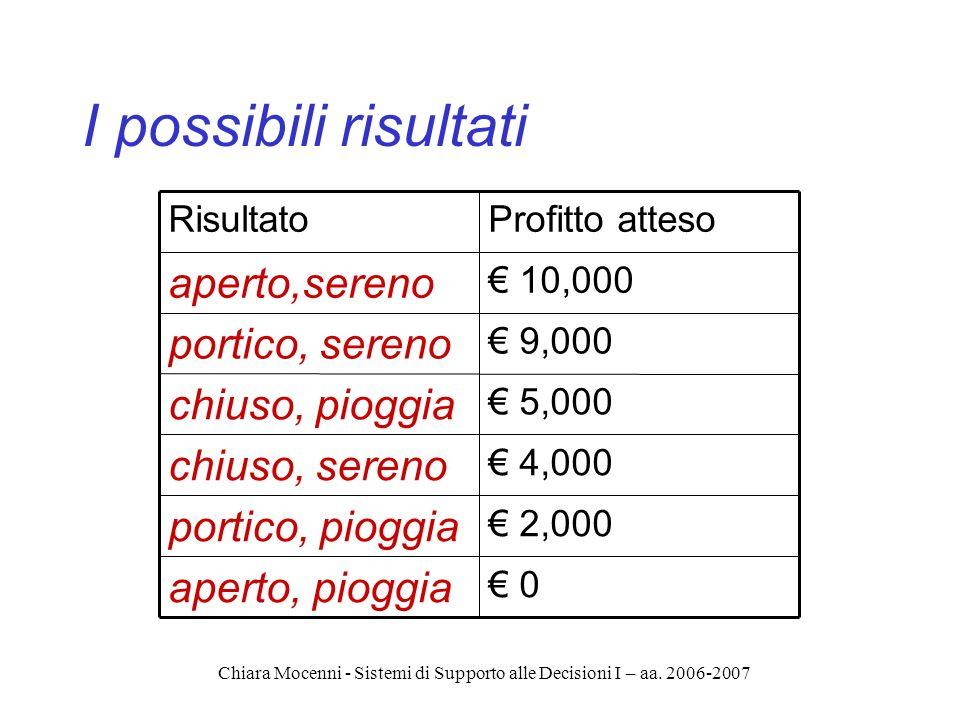 Chiara Mocenni - Sistemi di Supporto alle Decisioni I – aa. 2006-2007 I possibili risultati 10,000 aperto,sereno 9,000 portico, sereno 0 aperto, piogg