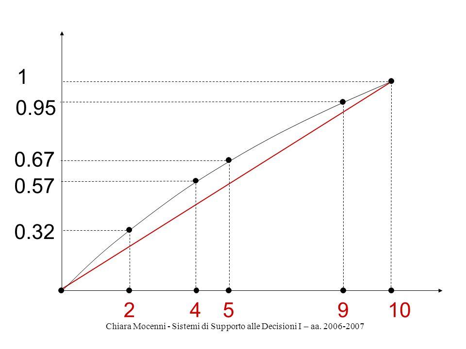 Chiara Mocenni - Sistemi di Supporto alle Decisioni I – aa. 2006-2007 2 0.2 45910 0.4 0.5 0.9 1