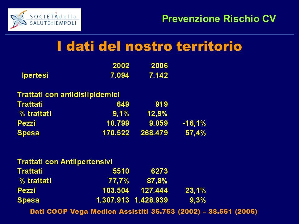 I dati del nostro territorio Prevenzione Rischio CV Dati COOP Vega Medica Assistiti 35.753 (2002) – 38.551 (2006)