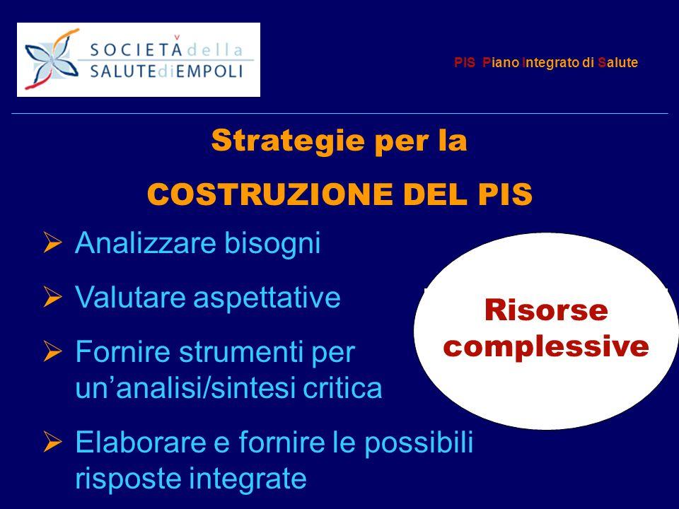 PIS Piano Integrato di Salute Analizzare bisogni Valutare aspettative Fornire strumenti per unanalisi/sintesi critica Elaborare e fornire le possibili