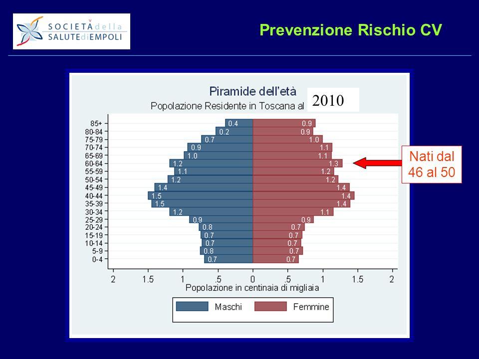 Prevenzione Rischio CV 2010 Nati dal 46 al 50