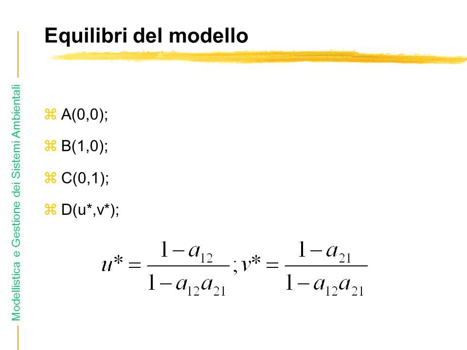 Modellistica e Gestione dei Sistemi Ambientali Equilibri del modello zA(0,0); zB(1,0); zC(0,1); zD(u*,v*);