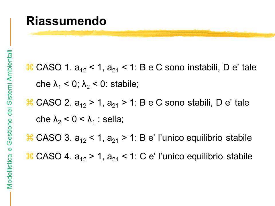 Modellistica e Gestione dei Sistemi Ambientali Riassumendo zCASO 1. a 12 < 1, a 21 < 1: B e C sono instabili, D e tale che λ 1 < 0; λ 2 < 0: stabile;