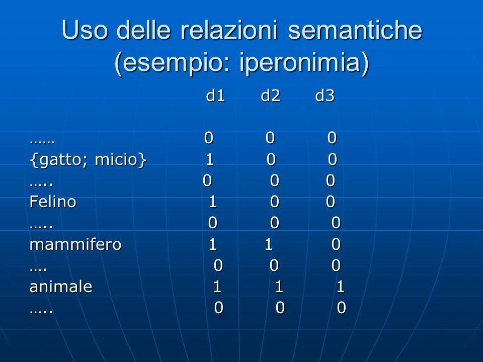 Uso delle relazioni semantiche (esempio: iperonimia) d1 d2 d3 d1 d2 d3 …… 0 0 0 {gatto; micio} 1 0 0 …..