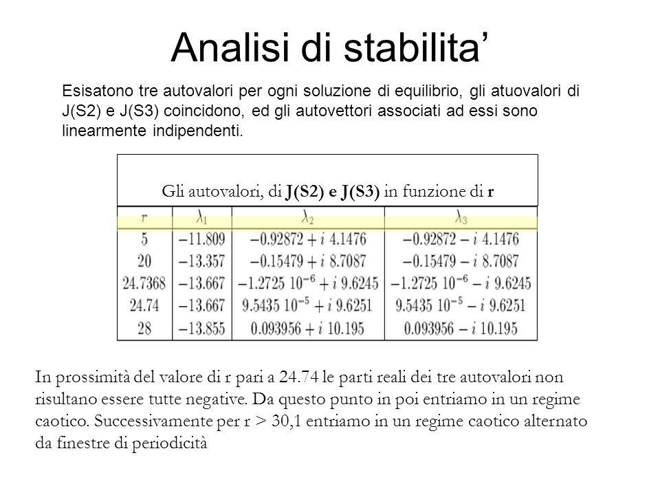 Analisi di stabilita Gli autovalori, di J(S2) e J(S3) in funzione di r In prossimità del valore di r pari a 24.74 le parti reali dei tre autovalori no