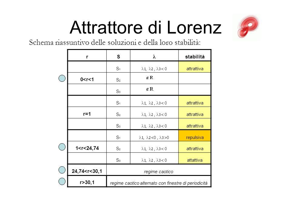 Attrattore di Lorenz rS stabilità S1S1 attrattiva 0<r<1 S2S2 S3S3 S1S1 attrattiva r=1 S2S2 attrattiva S3S3 attrattiva S1S1 repulsiva 1<r<24,74 S2S2 at