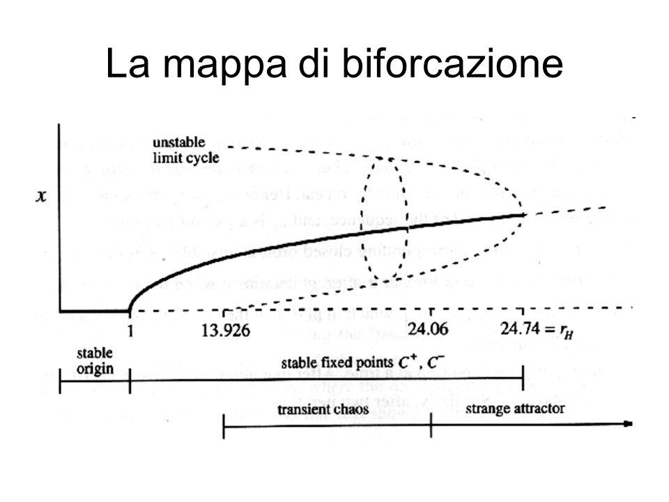 La mappa di biforcazione