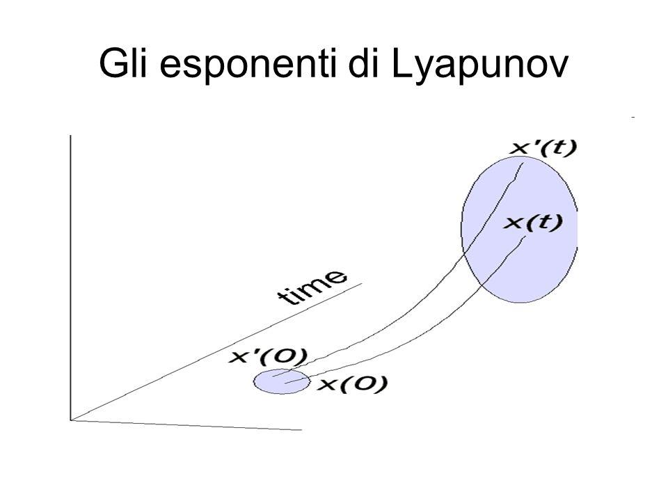 Gli esponenti di Lyapunov