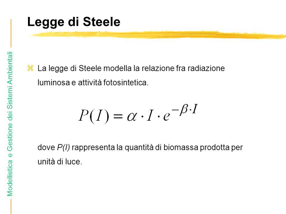 Modellistica e Gestione dei Sistemi Ambientali Legge di Steele zLa legge di Steele modella la relazione fra radiazione luminosa e attività fotosintetica.