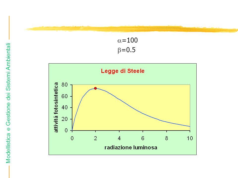 Modellistica e Gestione dei Sistemi Ambientali =100 =0.5