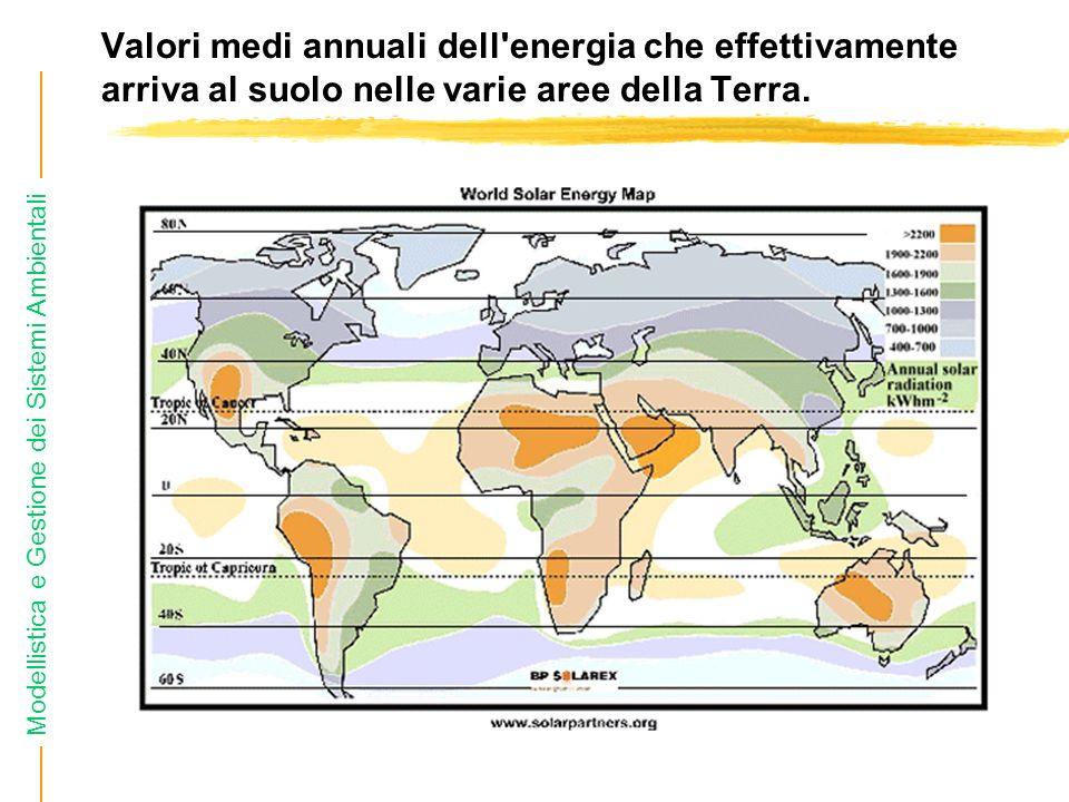 Modellistica e Gestione dei Sistemi Ambientali Valori medi annuali dell energia che effettivamente arriva al suolo nelle varie aree della Terra.