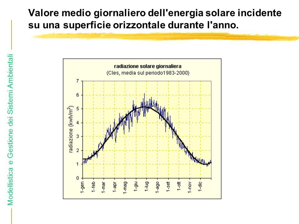 Modellistica e Gestione dei Sistemi Ambientali Valore medio giornaliero dell energia solare incidente su una superficie orizzontale durante l anno.
