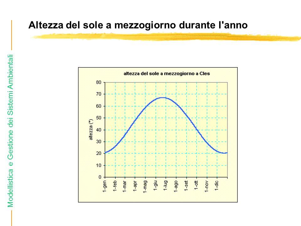 Modellistica e Gestione dei Sistemi Ambientali Altezza del sole a mezzogiorno durante l anno