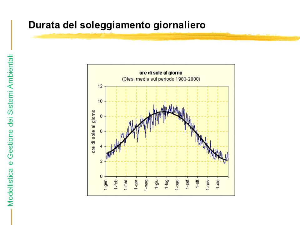 Modellistica e Gestione dei Sistemi Ambientali Durata del soleggiamento giornaliero zValore medio giornaliero del numero di ore di sole.