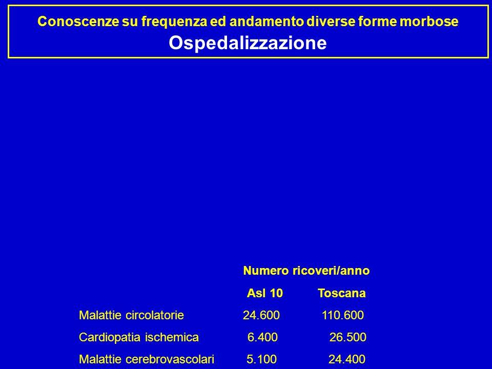 Conoscenze su frequenza ed andamento diverse forme morbose Ospedalizzazione Numero ricoveri/anno Asl 10 Toscana Malattie circolatorie 24.600 110.600 C