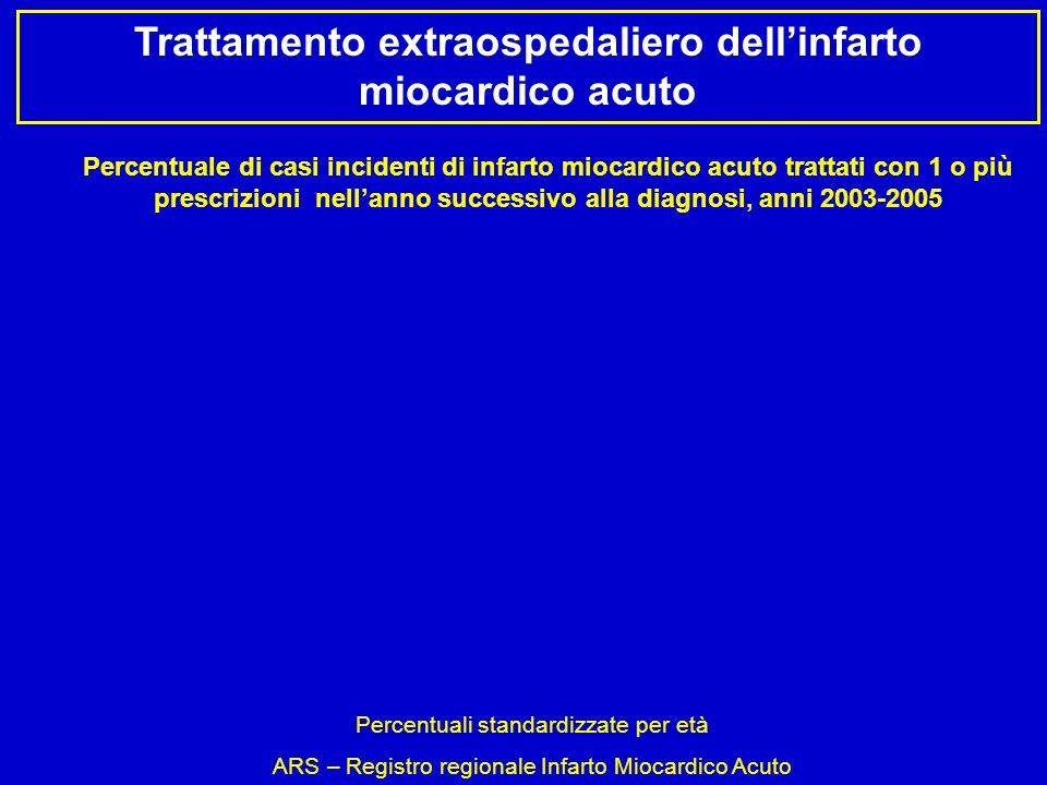 Trattamento extraospedaliero dellinfarto miocardico acuto Percentuali standardizzate per età ARS – Registro regionale Infarto Miocardico Acuto Percent