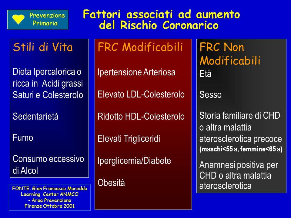 Fattori associati ad aumento del Rischio Coronarico Stili di Vita Dieta Ipercalorica o ricca in Acidi grassi Saturi e Colesterolo Sedentarietà Fumo Co