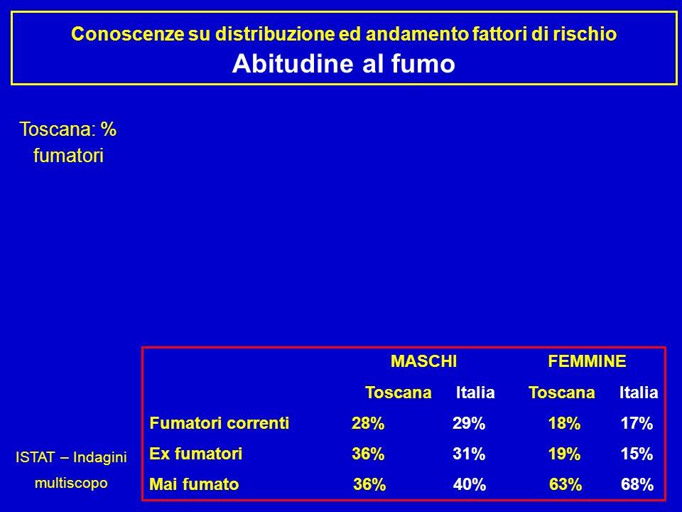 Conoscenze su distribuzione ed andamento fattori di rischio Abitudine al fumo Toscana: % fumatori ISTAT – Indagini multiscopo MASCHI FEMMINE Toscana I