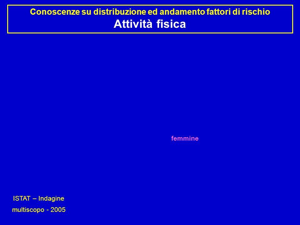 Conoscenze su distribuzione ed andamento fattori di rischio Attività fisica ISTAT – Indagine multiscopo - 2005 maschi femmine