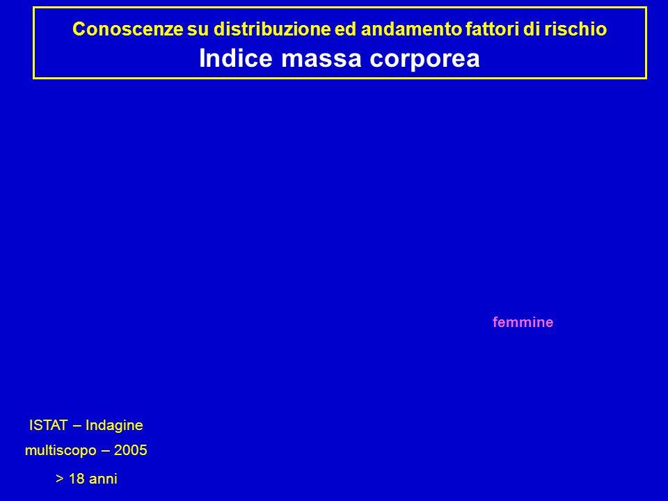 Conoscenze su distribuzione ed andamento fattori di rischio Indice massa corporea ISTAT – Indagine multiscopo – 2005 > 18 anni maschi femmine