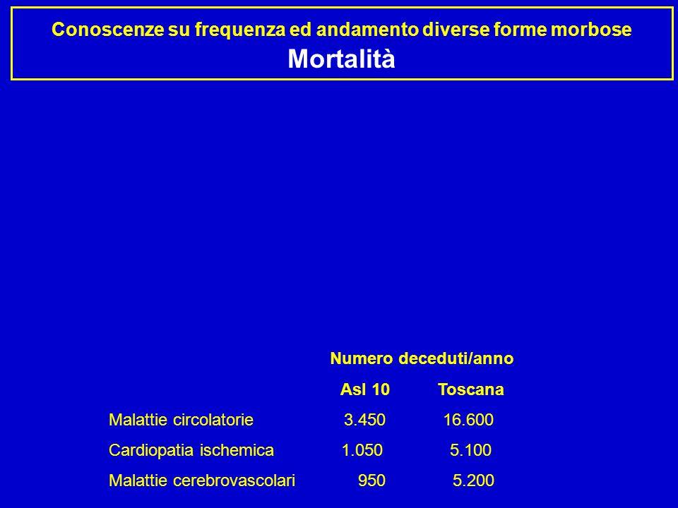 Conoscenze su frequenza ed andamento diverse forme morbose Mortalità Asl 10 Numero deceduti/anno Asl 10 Toscana Malattie circolatorie 3.450 16.600 Car