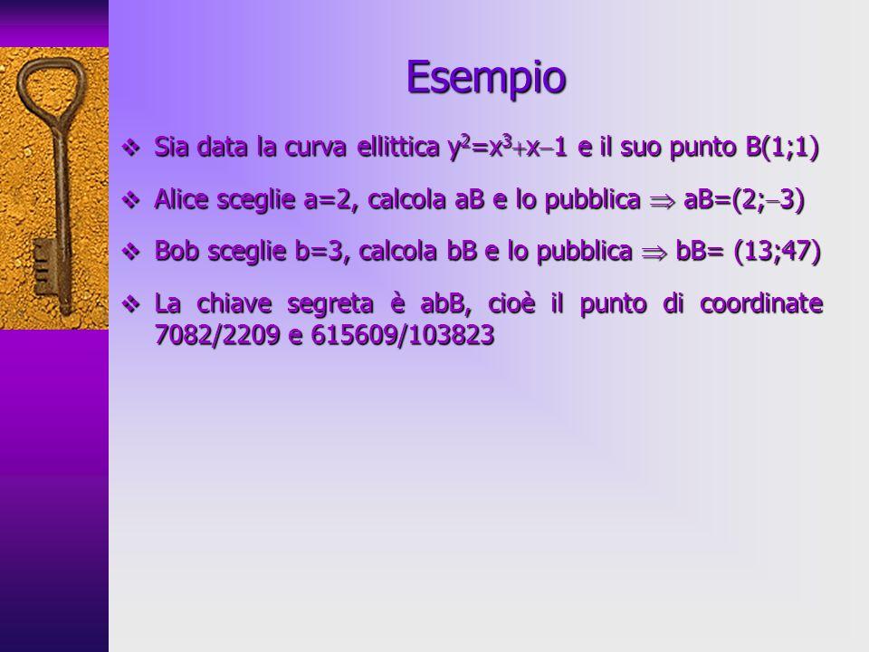 Sia data la curva ellittica y 2 =x 3 x 1 e il suo punto B(1;1) Sia data la curva ellittica y 2 =x 3 x 1 e il suo punto B(1;1) Alice sceglie a=2, calcola aB e lo pubblica aB=(2; 3) Alice sceglie a=2, calcola aB e lo pubblica aB=(2; 3) Bob sceglie b=3, calcola bB e lo pubblica bB= (13;47) Bob sceglie b=3, calcola bB e lo pubblica bB= (13;47) La chiave segreta è abB, cioè il punto di coordinate 7082/2209 e 615609/103823 La chiave segreta è abB, cioè il punto di coordinate 7082/2209 e 615609/103823 Esempio