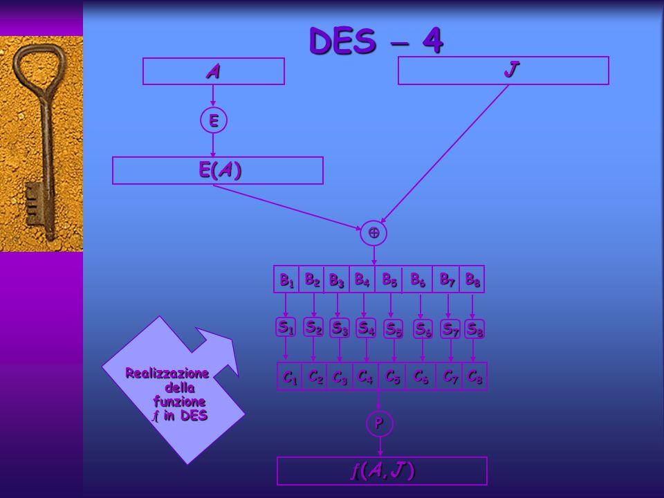 Le funzioni utilizzate in DES sono…Le funzioni utilizzate in DES sono… …ciò significa, ad esempio, che il 58-esimo bit di x è il primo bit di IP(x), il 50-esimo bit di x è il secondo di IP(x), etc.